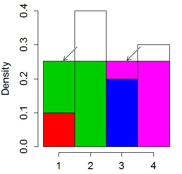 'squaring off' the histogram