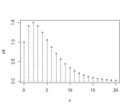 plot of an unnormalized unimodal discrete probability mass function on the natural numbers; it has its mode at 2 and eventually tails off approximately geometrically