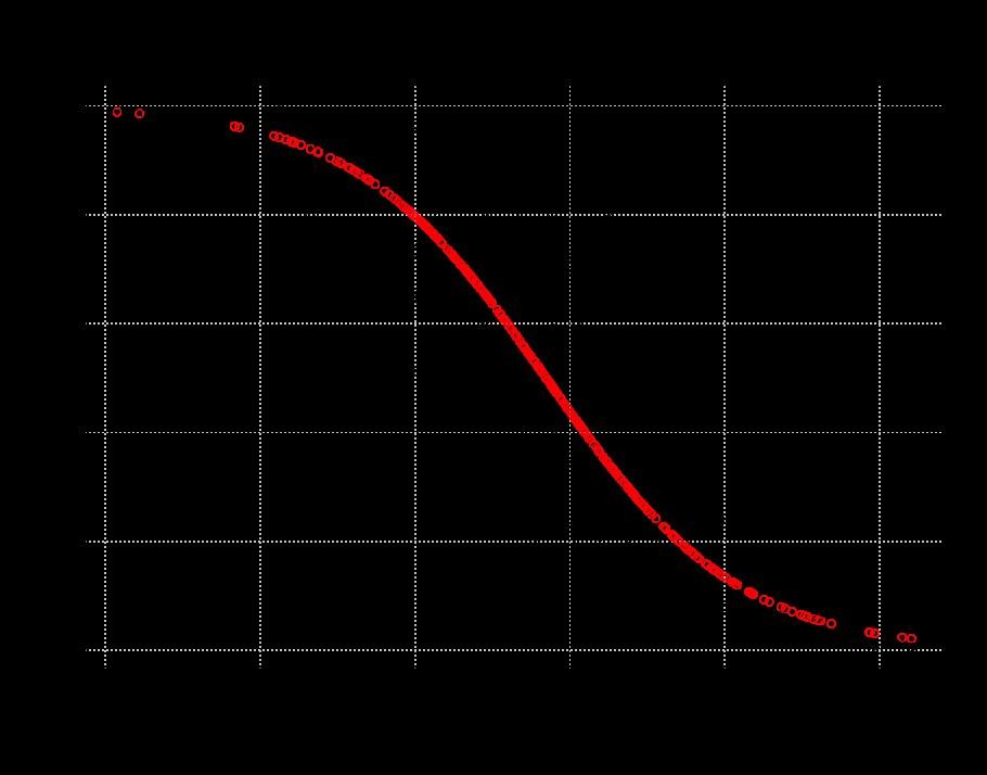 A logistic regression where the true model is $log(\frac{p}{1-p})=2-0.5x