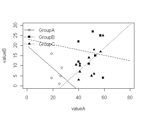 grouping separated correlation